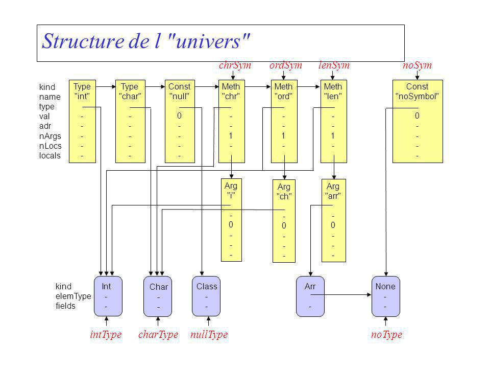 Structure de l univers chrSym ordSym lenSym noSym intType charType
