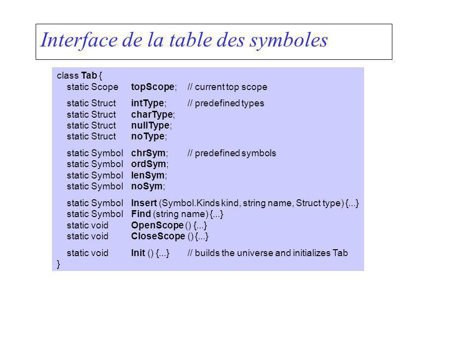 Interface de la table des symboles