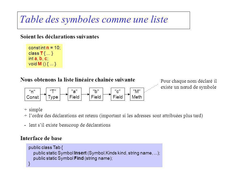 Table des symboles comme une liste