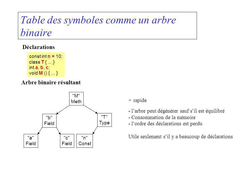 Table des symboles comme un arbre binaire