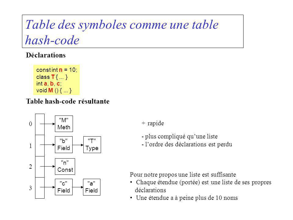 Table des symboles comme une table hash-code