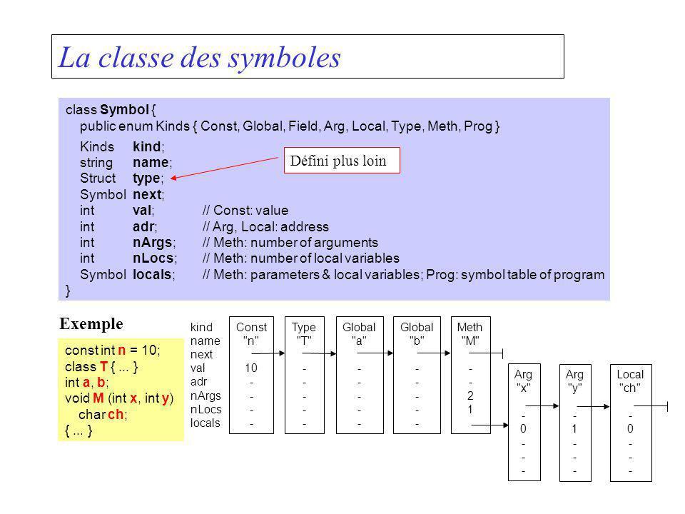 La classe des symboles Exemple Défini plus loin class Symbol {