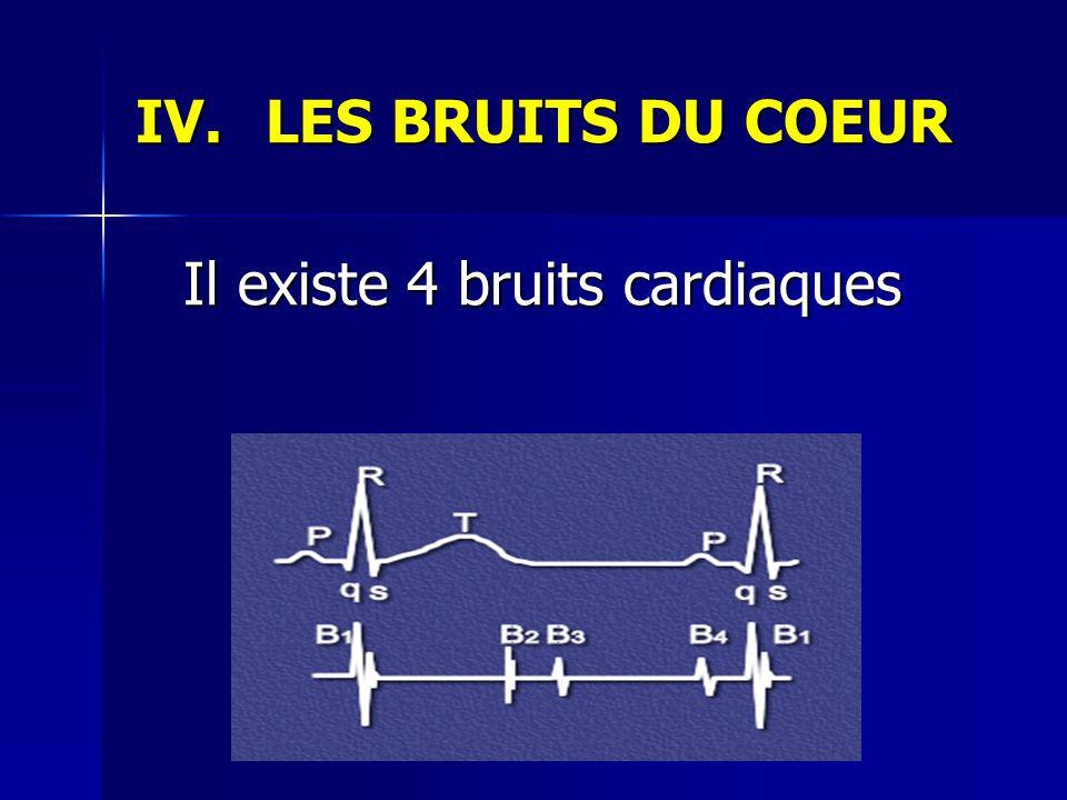LES BRUITS DU COEUR Il existe 4 bruits cardiaques