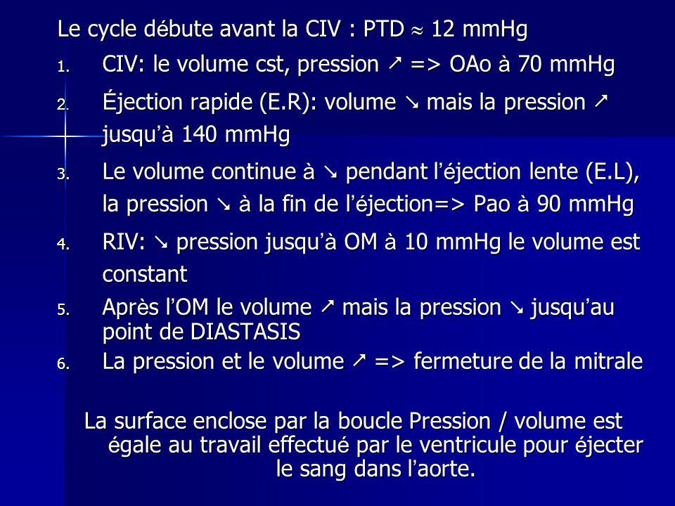 Le cycle débute avant la CIV : PTD  12 mmHg