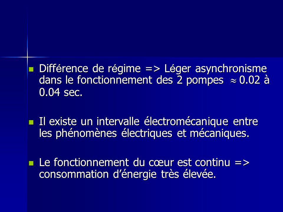 Différence de régime => Léger asynchronisme dans le fonctionnement des 2 pompes  0.02 à 0.04 sec.