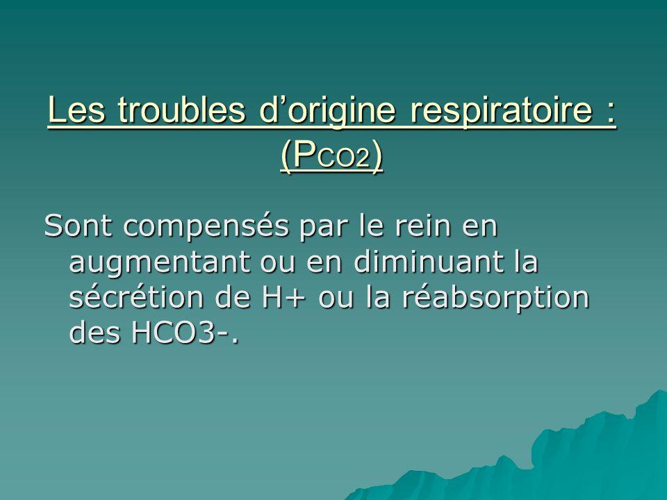 Les troubles d'origine respiratoire : (PCO2)