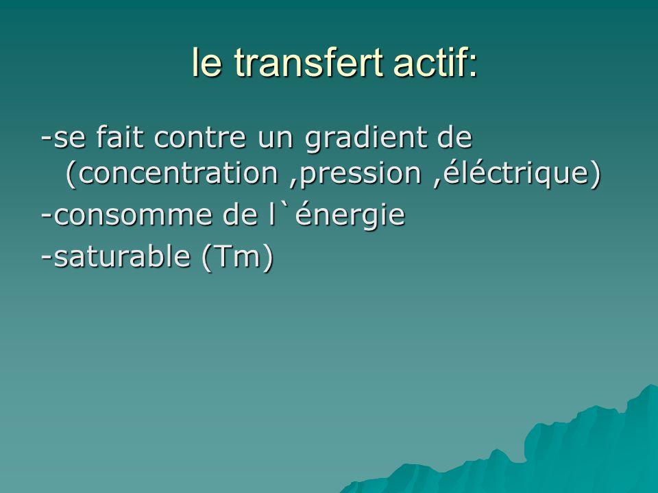 le transfert actif: -se fait contre un gradient de (concentration ,pression ,éléctrique) -consomme de l`énergie -saturable (Tm)
