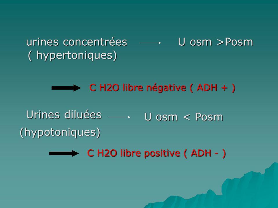 urines concentrées U osm >Posm ( hypertoniques)