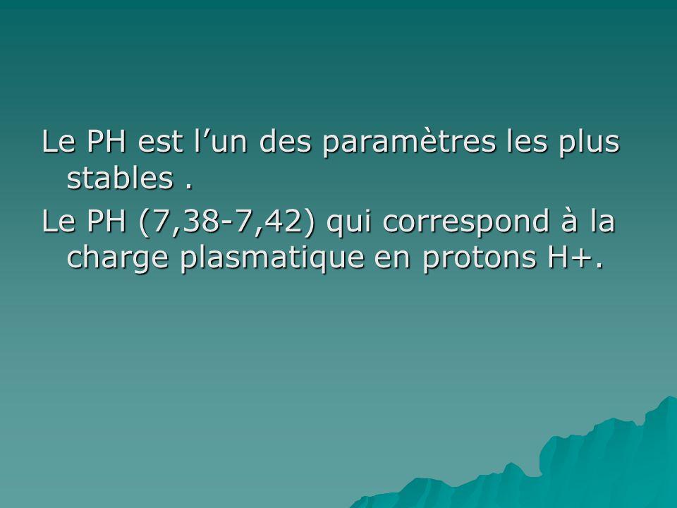 Le PH est l'un des paramètres les plus stables