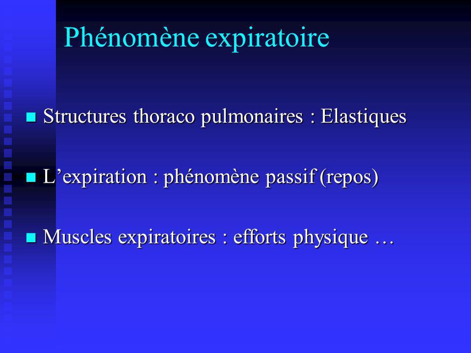 Phénomène expiratoire