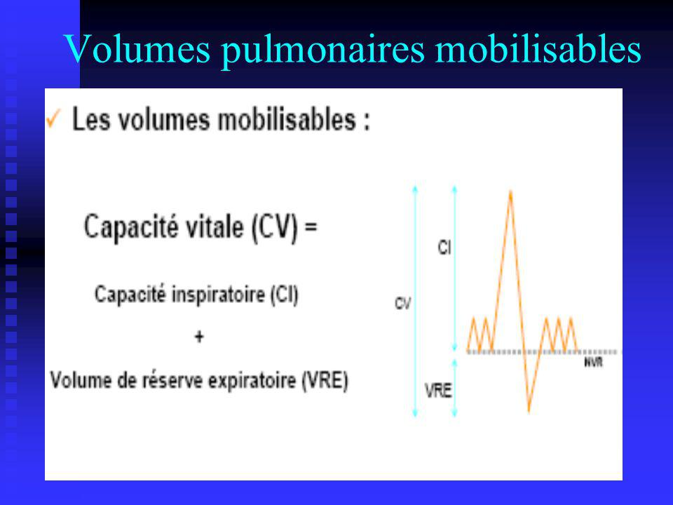 Volumes pulmonaires mobilisables