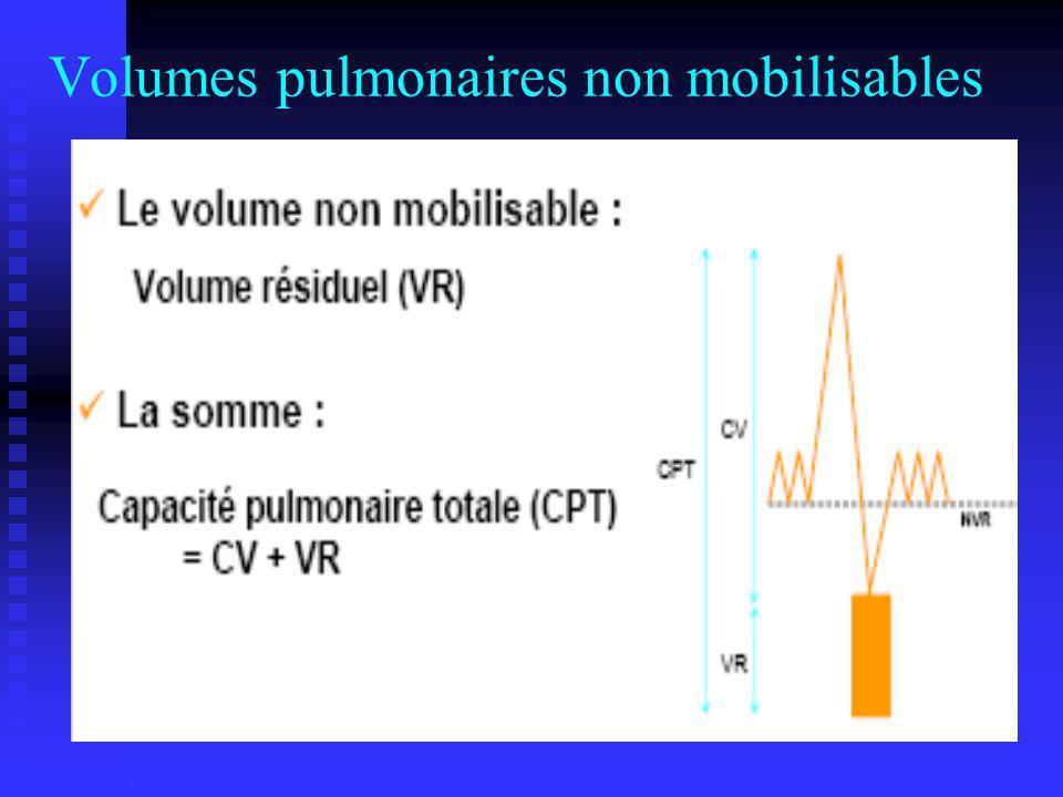 Volumes pulmonaires non mobilisables