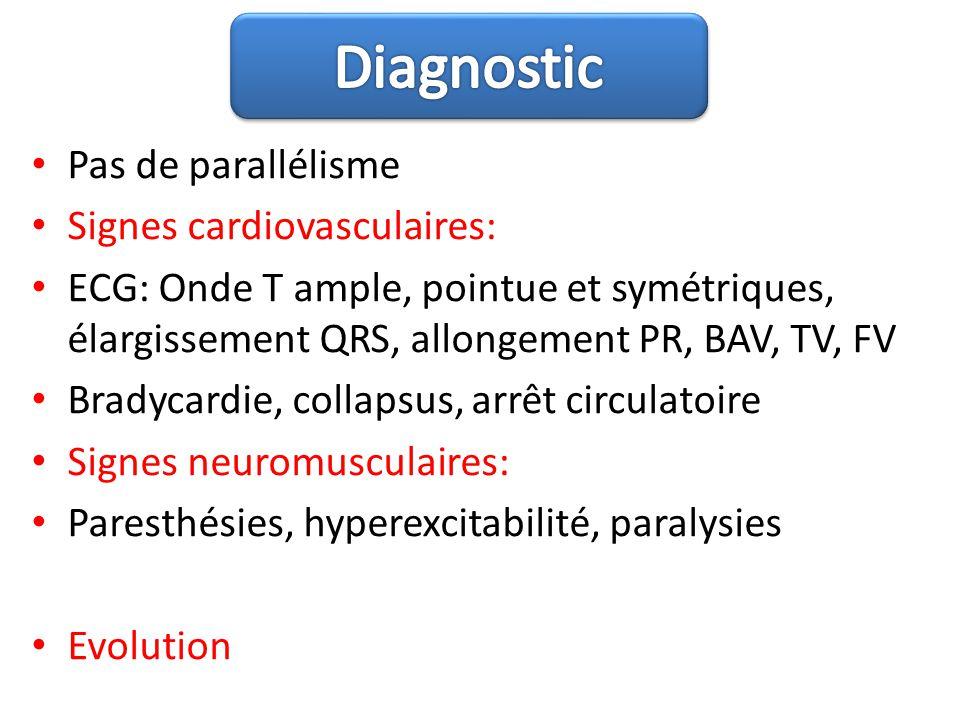 Diagnostic Pas de parallélisme Signes cardiovasculaires:
