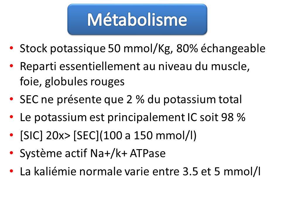 Métabolisme Stock potassique 50 mmol/Kg, 80% échangeable