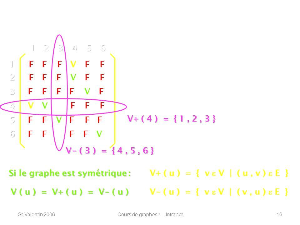 Si le graphe est symétrique :