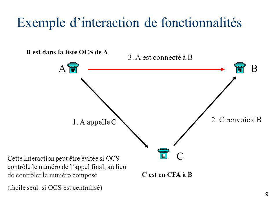 Exemple d'interaction de fonctionnalités