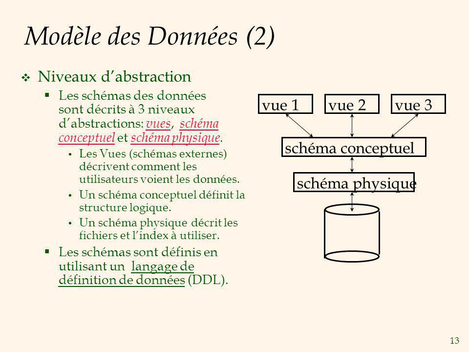 Modèle des Données (2) Niveaux d'abstraction vue 1 vue 2 vue 3