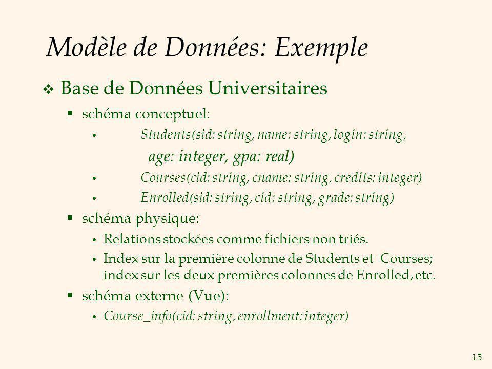 Modèle de Données: Exemple