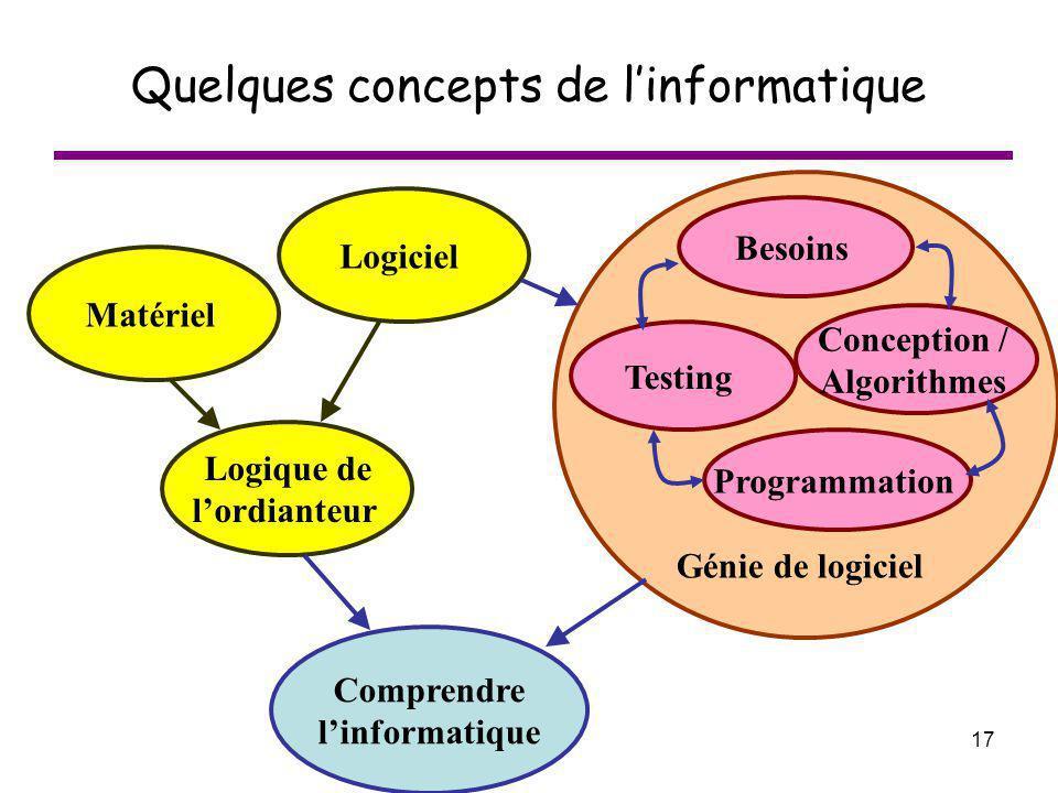 Quelques concepts de l'informatique