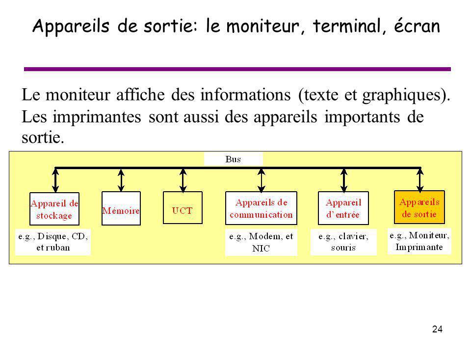 Appareils de sortie: le moniteur, terminal, écran