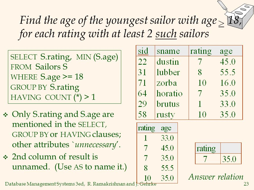 Find the age of the youngest sailor with age 18, for each rating with at least 2 such sailors