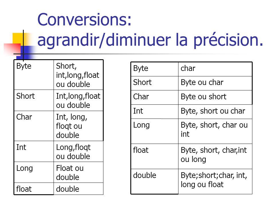 Conversions: agrandir/diminuer la précision.