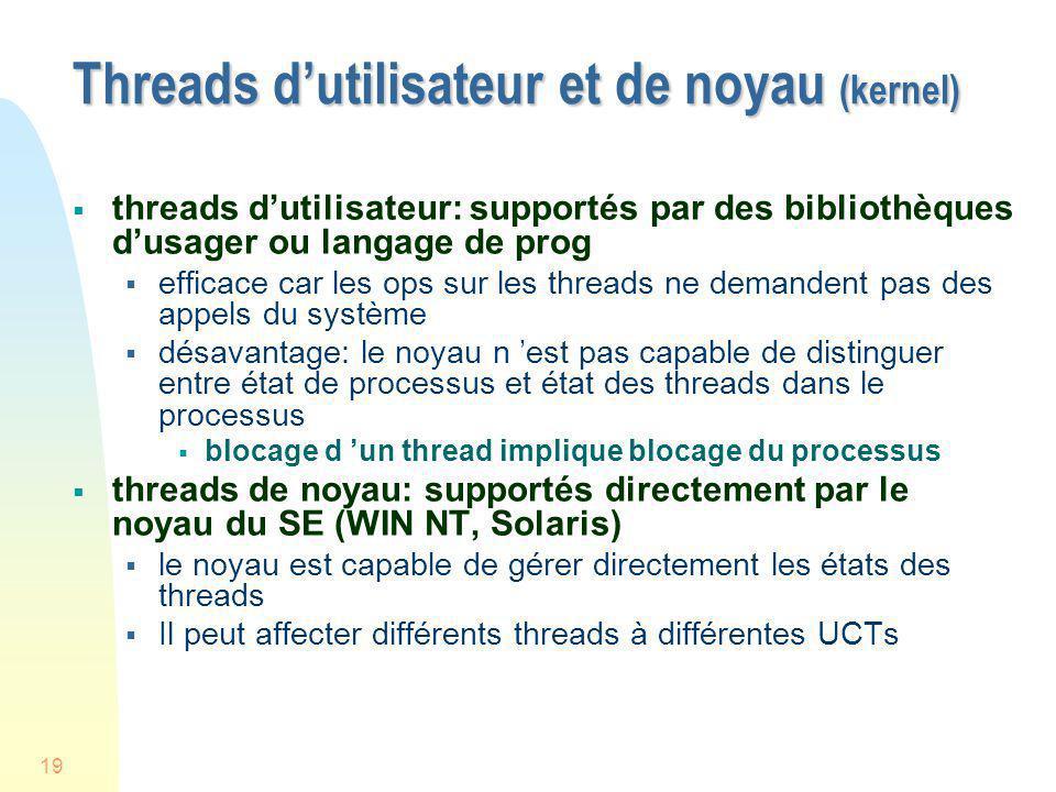 Threads d'utilisateur et de noyau (kernel)