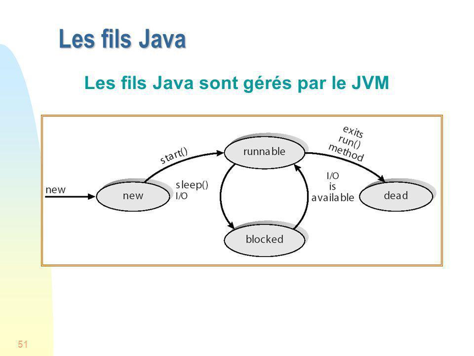 Les fils Java sont gérés par le JVM