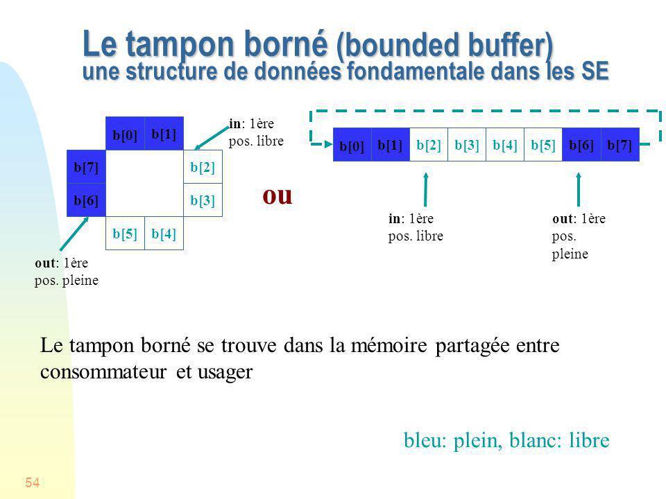 Le tampon borné (bounded buffer) une structure de données fondamentale dans les SE