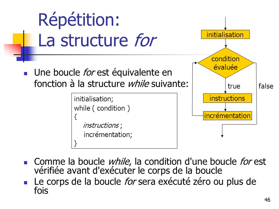 Répétition: La structure for