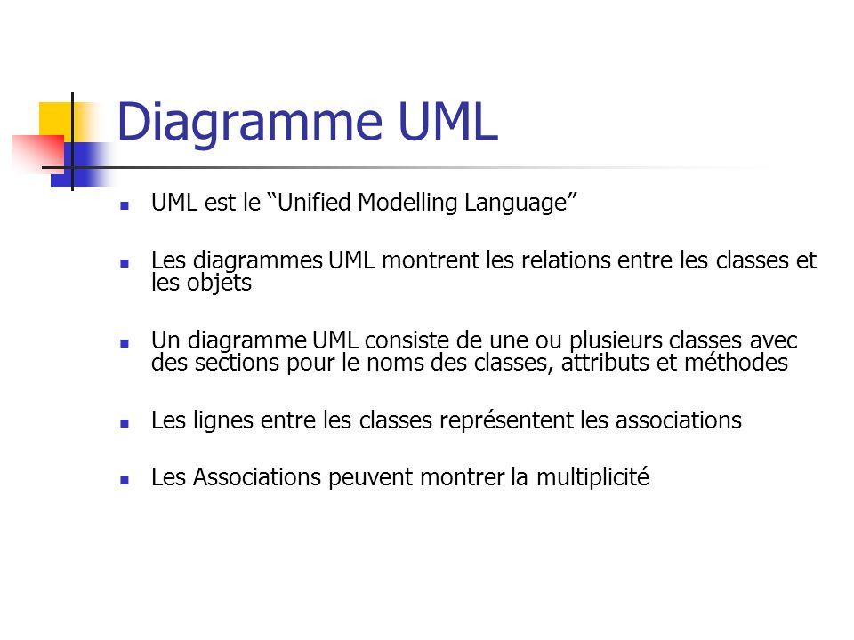 Diagramme UML UML est le Unified Modelling Language
