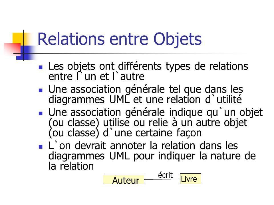 Relations entre Objets