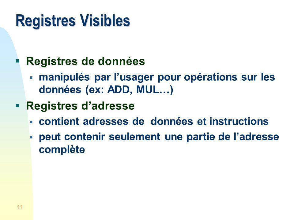 Registres Visibles Registres de données Registres d'adresse
