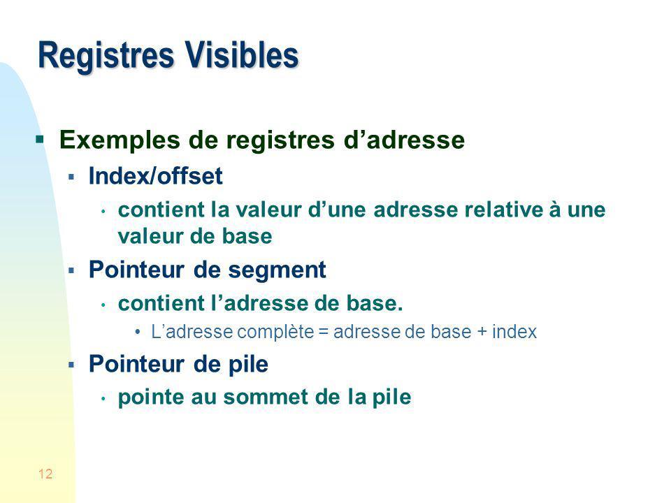 Registres Visibles Exemples de registres d'adresse Index/offset