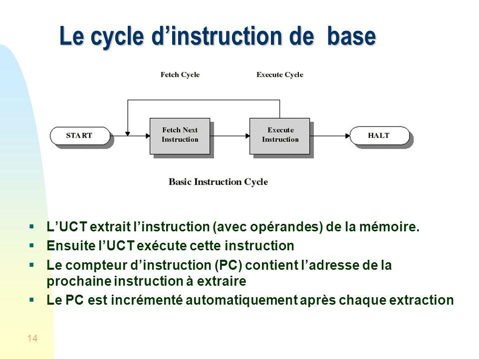 Le cycle d'instruction de base