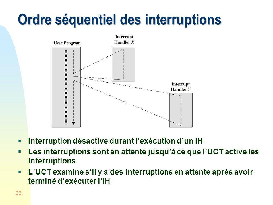 Ordre séquentiel des interruptions
