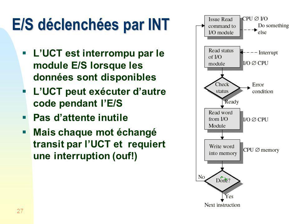 E/S déclenchées par INT