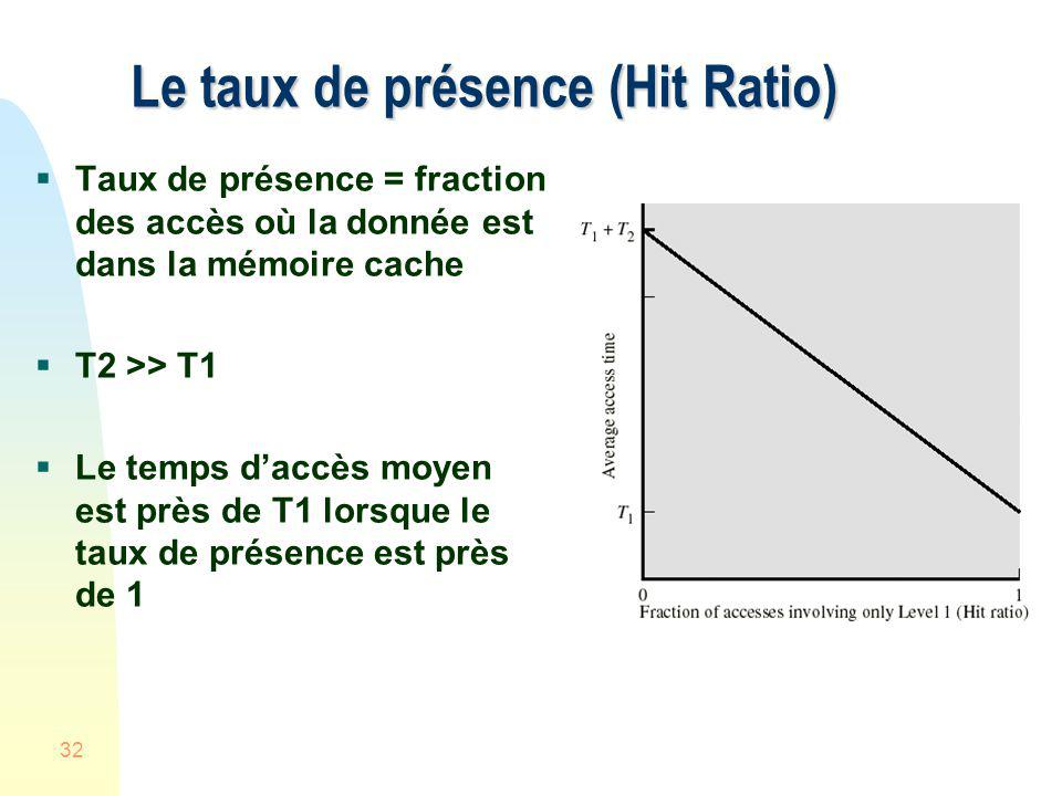 Le taux de présence (Hit Ratio)