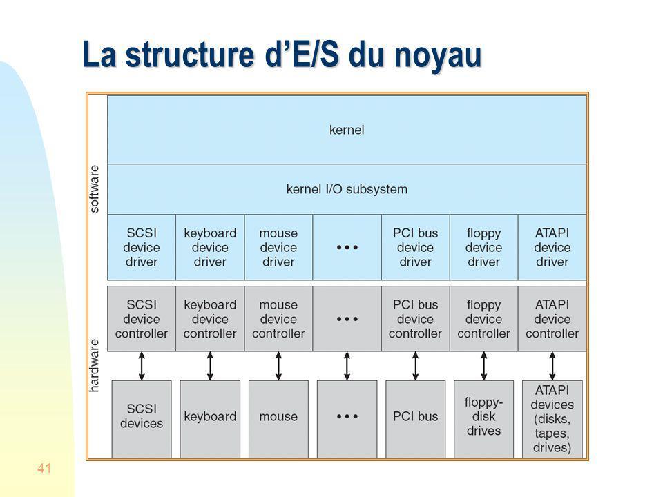 La structure d'E/S du noyau