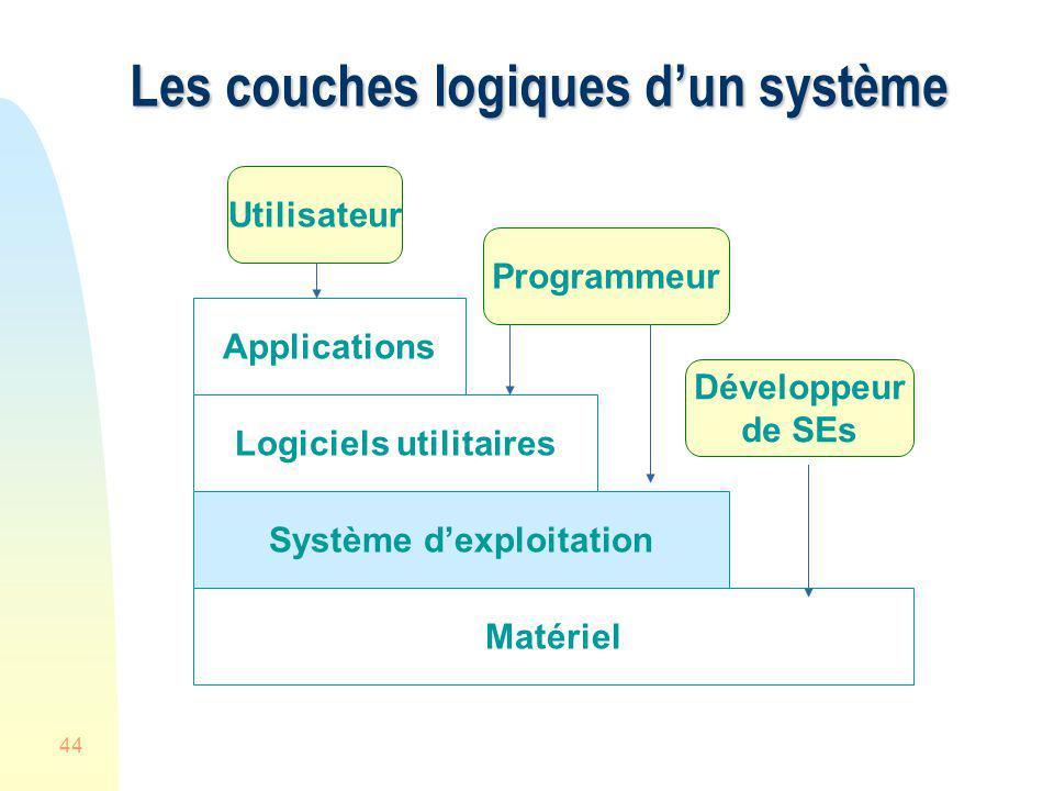 Les couches logiques d'un système