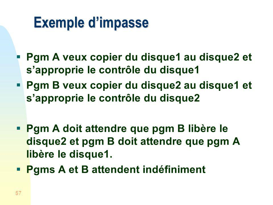 Exemple d'impasse Pgm A veux copier du disque1 au disque2 et s'approprie le contrôle du disque1.