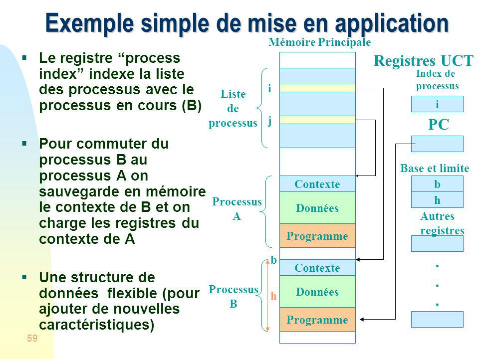 Exemple simple de mise en application