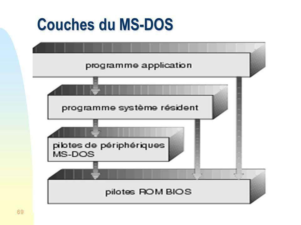 Couches du MS-DOS