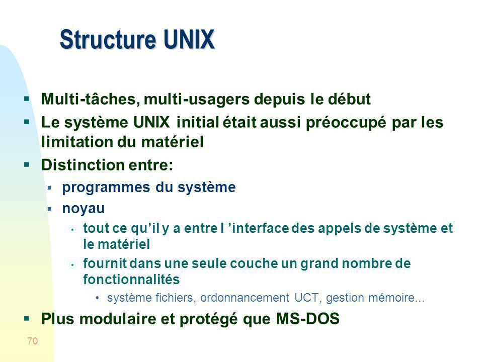 Structure UNIX Multi-tâches, multi-usagers depuis le début