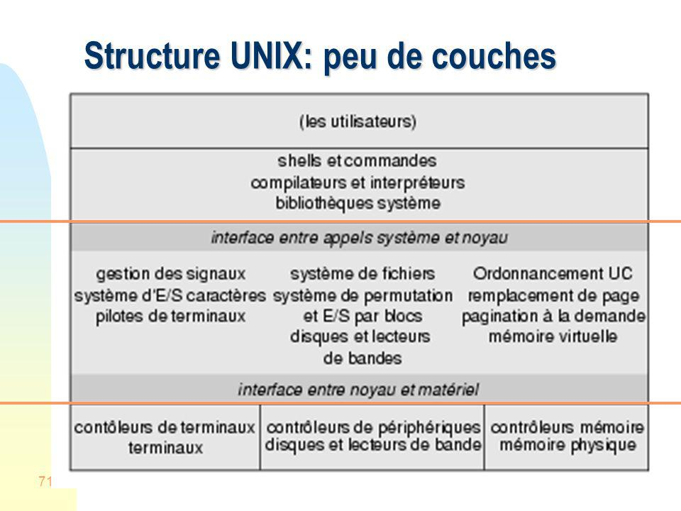 Structure UNIX: peu de couches