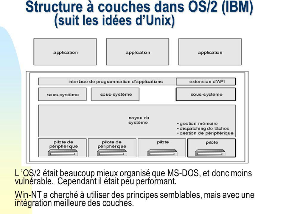 Structure à couches dans OS/2 (IBM) (suit les idées d'Unix)