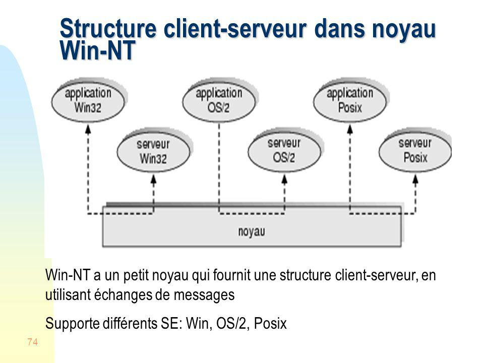Structure client-serveur dans noyau Win-NT