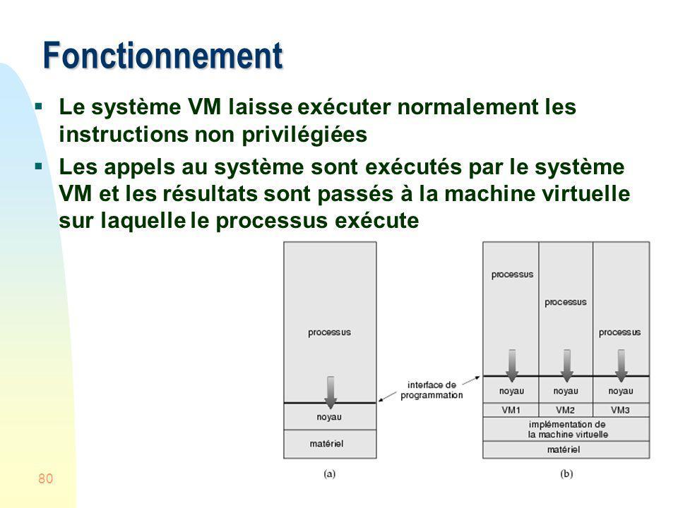 Fonctionnement Le système VM laisse exécuter normalement les instructions non privilégiées.