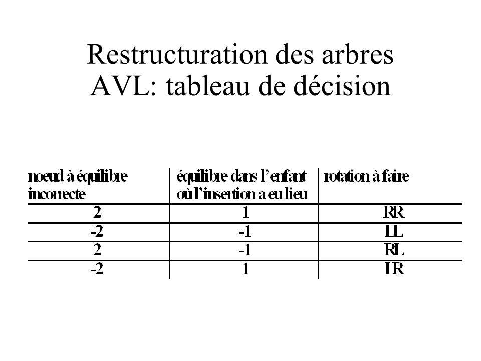 Restructuration des arbres AVL: tableau de décision