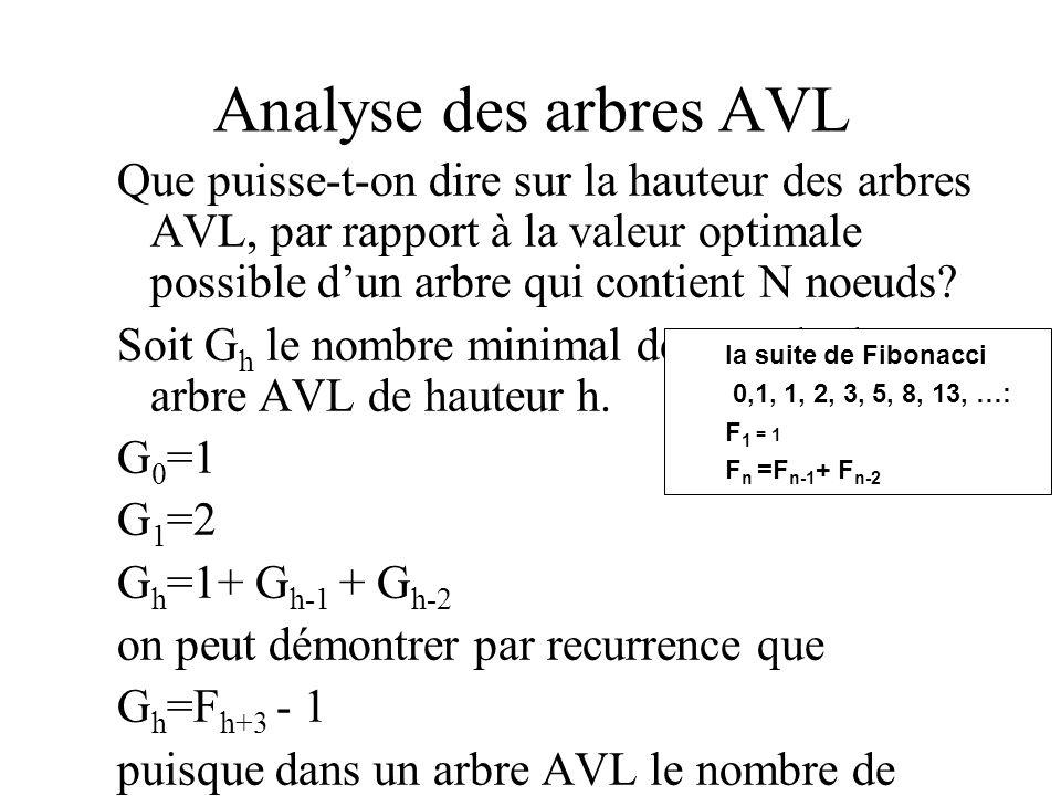 Analyse des arbres AVL